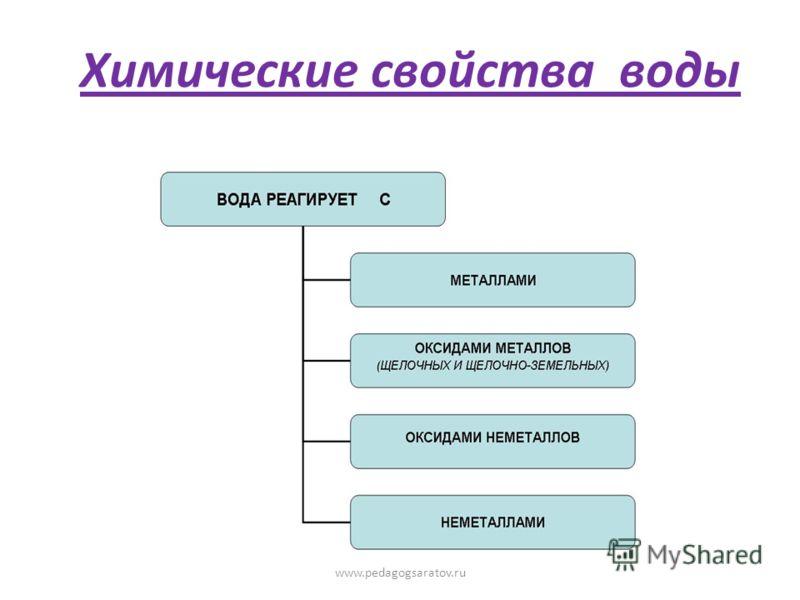 Реакция соединения А + В = АВ Реакция разложения АВ = А + В Реакция замещения А + ВС = АС + В Реакция обмена АВ + СД = АД + СВ www.pedagogsaratov.ru