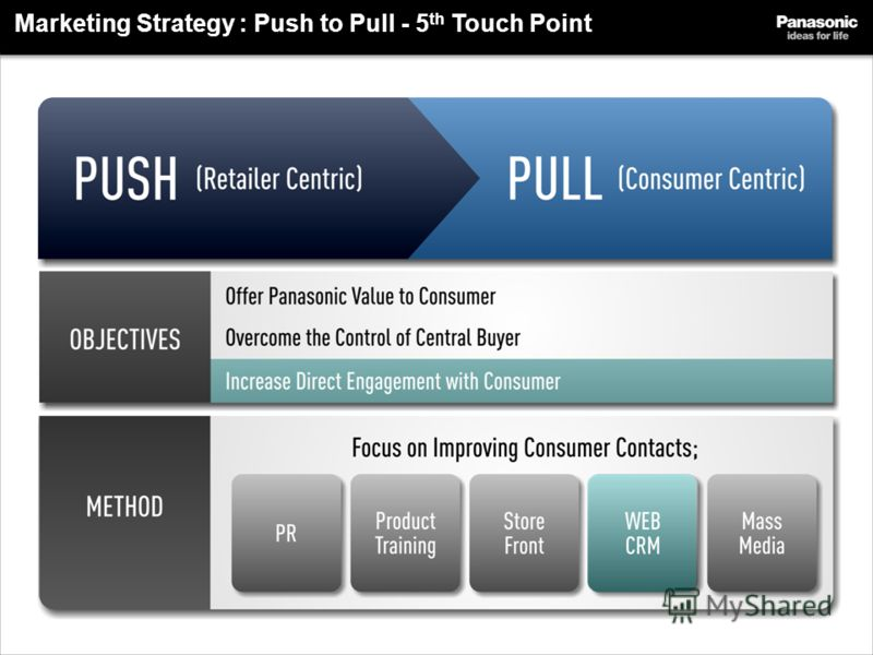 Marketing Strategy : Push to Pull - 5 th Touch Point