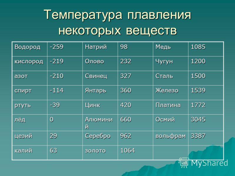 Температура плавления некоторых веществ Водород-259Натрий98Медь1085 кислород-219Олово232Чугун1200 азот-210Свинец327Сталь1500 спирт-114Янтарь360Железо1539 ртуть-39Цинк420Платина1772 лёд0 Алюмини й 660Осмий3045 цезий29Серебро962вольфрам3387 калий63золо