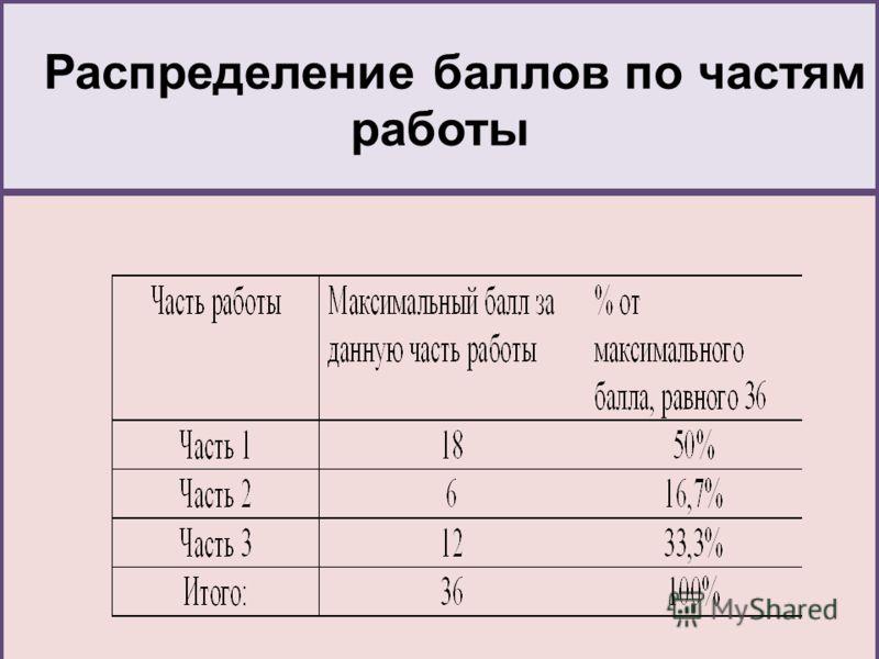 Распределение баллов по частям работы