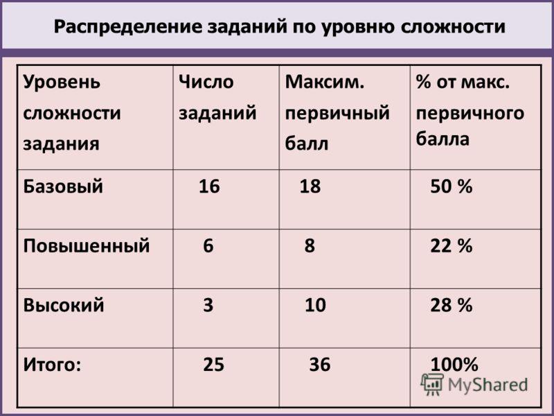 Распределение заданий по уровню сложности Уровень сложности задания Число заданий Максим. первичный балл % от макс. первичного балла Базовый 16 18 50 % Повышенный 6 8 22 % Высокий 3 10 28 % Итого: 25 36 100%