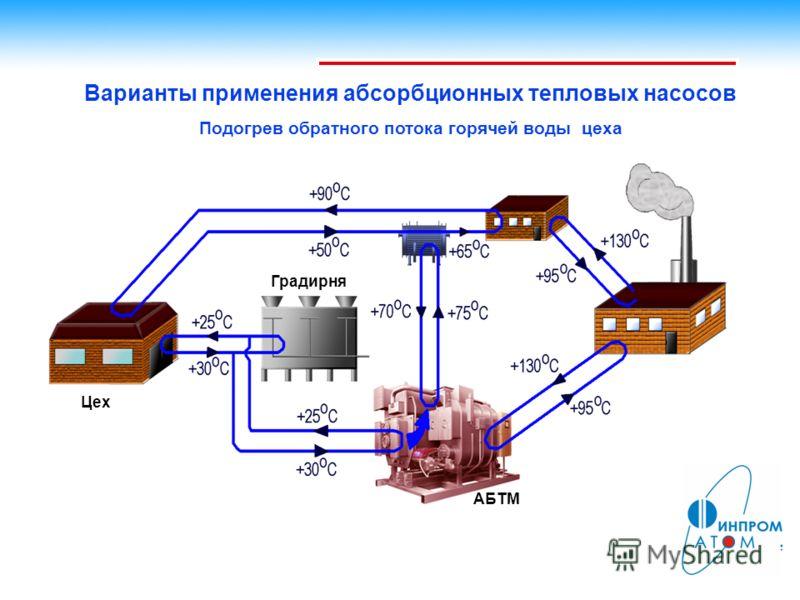 Варианты применения абсорбционных тепловых насосов Подогрев обратного потока горячей воды цеха Градирня Цех АБТМ
