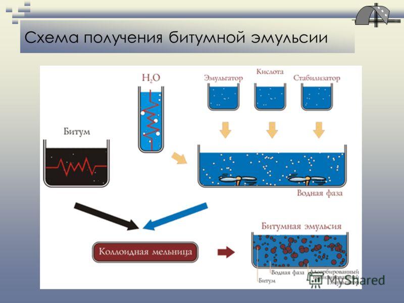Схема получения битумной эмульсии