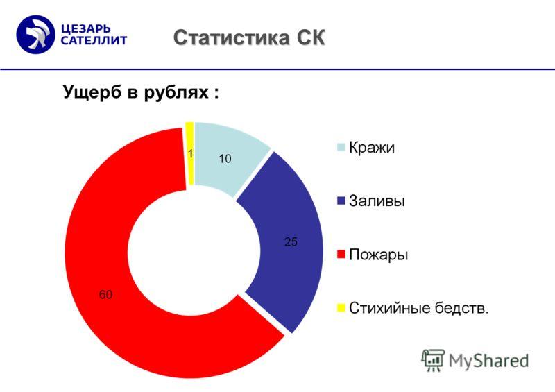 Статистика СК Ущерб в рублях :