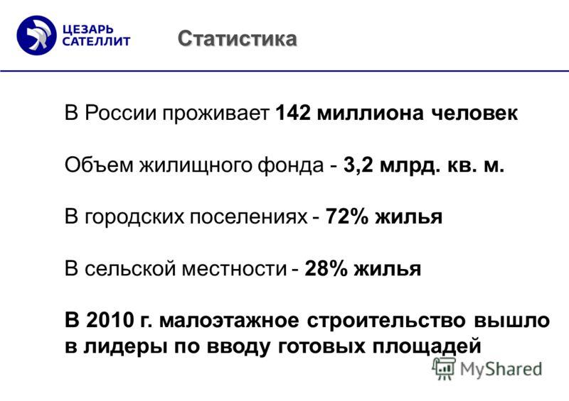 Статистика В России проживает 142 миллиона человек Объем жилищного фонда - 3,2 млрд. кв. м. В городских поселениях - 72% жилья В сельской местности - 28% жилья В 2010 г. малоэтажное строительство вышло в лидеры по вводу готовых площадей