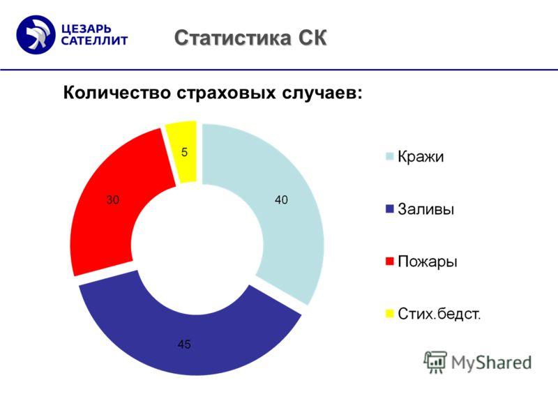 Статистика СК Количество страховых случаев: