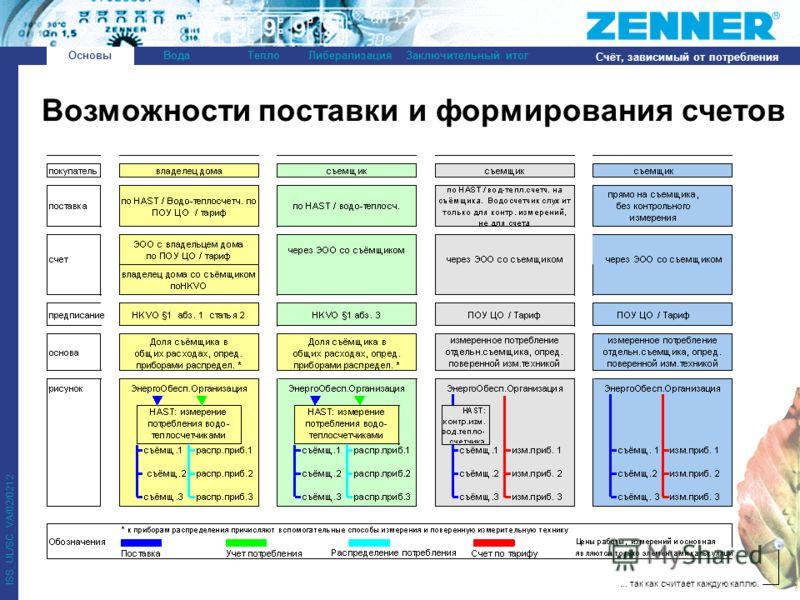 ... так как считает каждую каплю. ISS_UL/SC_VA/02/0212 ОсновыВодаТеплоЛиберализацияЗаключительный итог Счёт, зависимый от потребления Возможности поставки и формирования счетов Основы