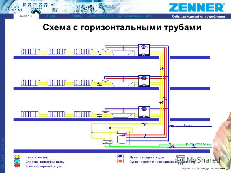 ... так как считает каждую каплю. ISS_UL/SC_VA/02/0212 ОсновыВодаТеплоЛиберализацияЗаключительный итог Счёт, зависимый от потребления Схема с горизонтальными трубами Основы