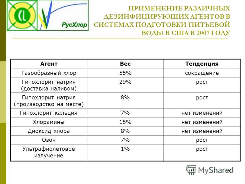 21 ПРИМЕНЕНИЕ РАЗЛИЧНЫХ ДЕЗИНФИЦИРУЮЩИХ АГЕНТОВ В СИСТЕМАХ ПОДГОТОВКИ ПИТЬЕВОЙ ВОДЫ В США В 2007 ГОДУ АгентВесТенденция Газообразный хлор55%сокращение Гипохлорит натрия (доставка наливом) 29%рост Гипохлорит натрия (производство на месте) 8%рост Гипох
