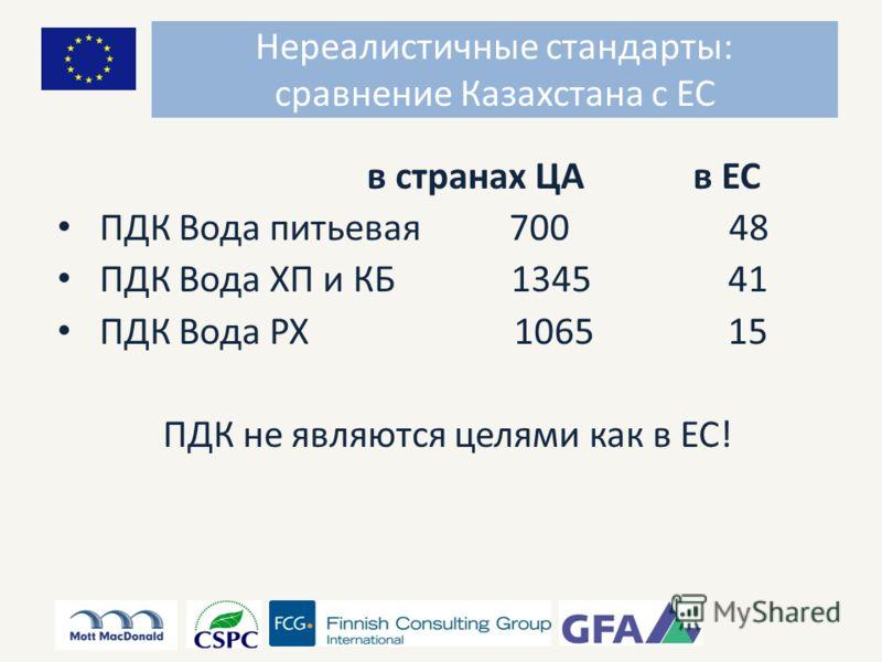 в странах ЦА в ЕС ПДК Вода питьевая 700 48 ПДК Вода ХП и КБ 1345 41 ПДК Вода РХ 1065 15 ПДК не являются целями как в ЕС! Нереалистичные стандарты: сравнение Казахстана с ЕС