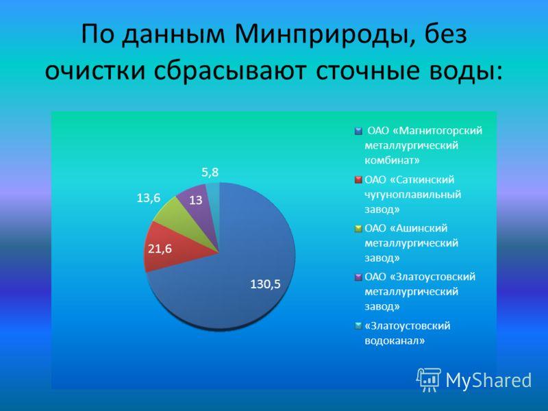 По данным Минприроды, без очистки сбрасывают сточные воды: