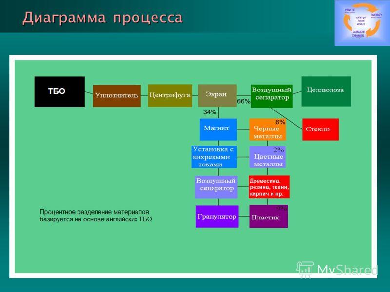 Диаграмма процесса