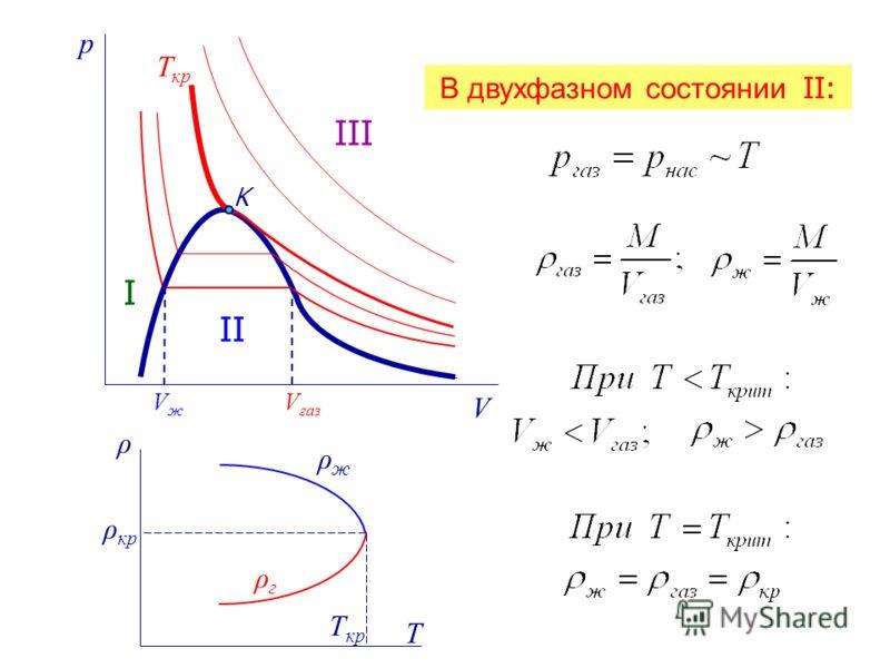 p V Т кр K I II III V газ VжVж T T кр ρ кр ρжρж ρгρг В двухфазном состоянии II: ρ