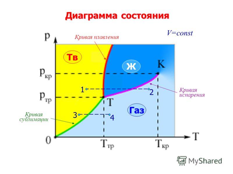 Диаграмма состояния Тв Ж Газ 2 1 4 3 Кривая плавления Кривая испарения Кривая сублимации V=const