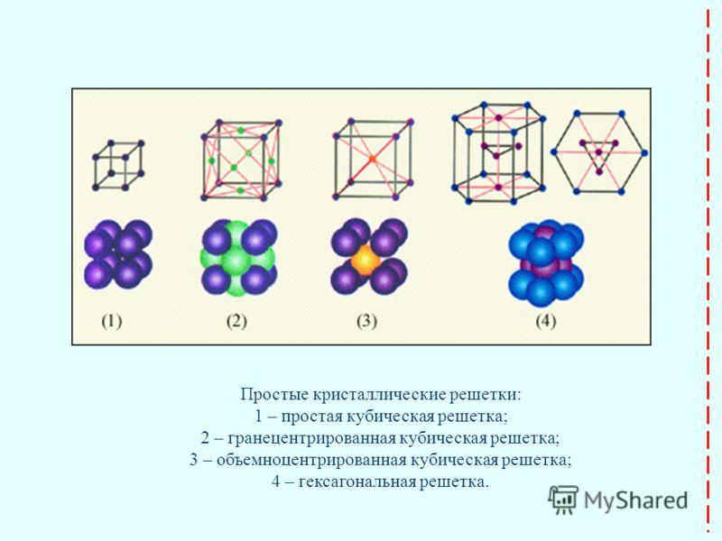 Простые кристаллические решетки: 1 – простая кубическая решетка; 2 – гранецентрированная кубическая решетка; 3 – объемноцентрированная кубическая реше