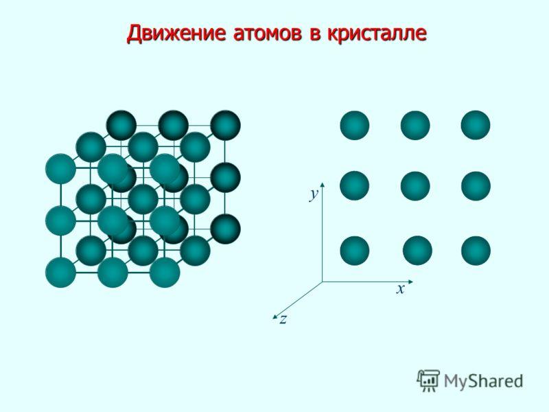 Движение атомов в кристалле x y z