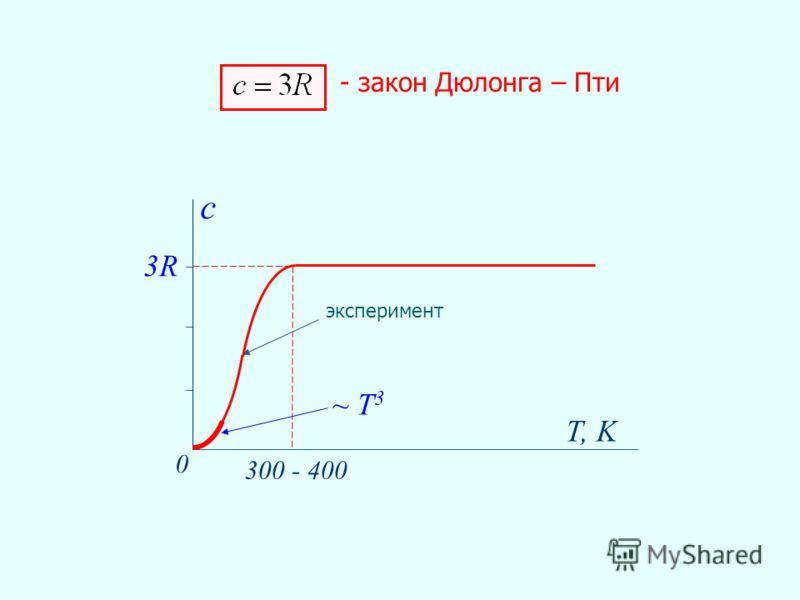 3R T, K 0 300 - 400 c - закон Дюлонга – Пти ~ Т 3 эксперимент