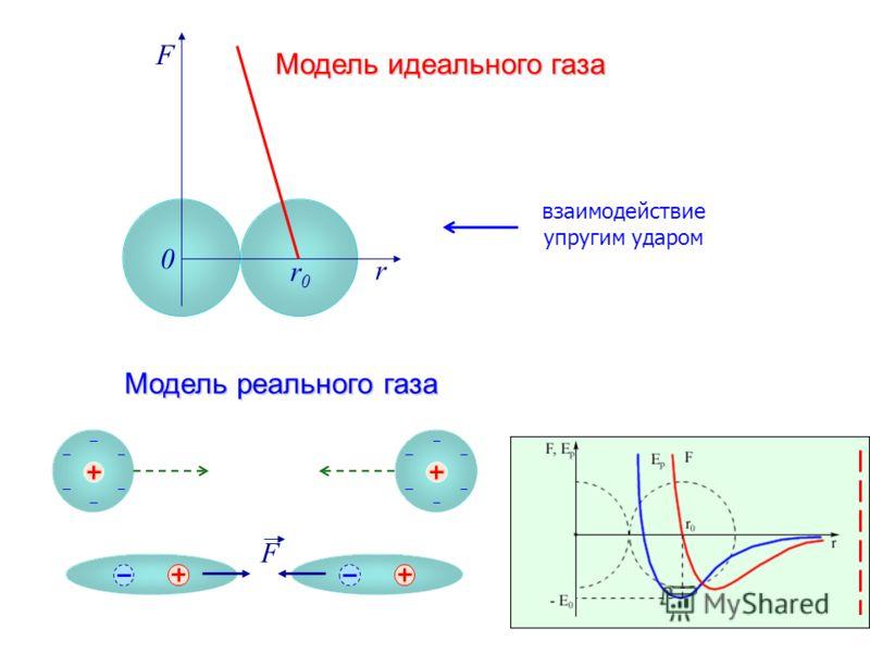 F r r0r0 0 Модель реального газа F взаимодействие упругим ударом