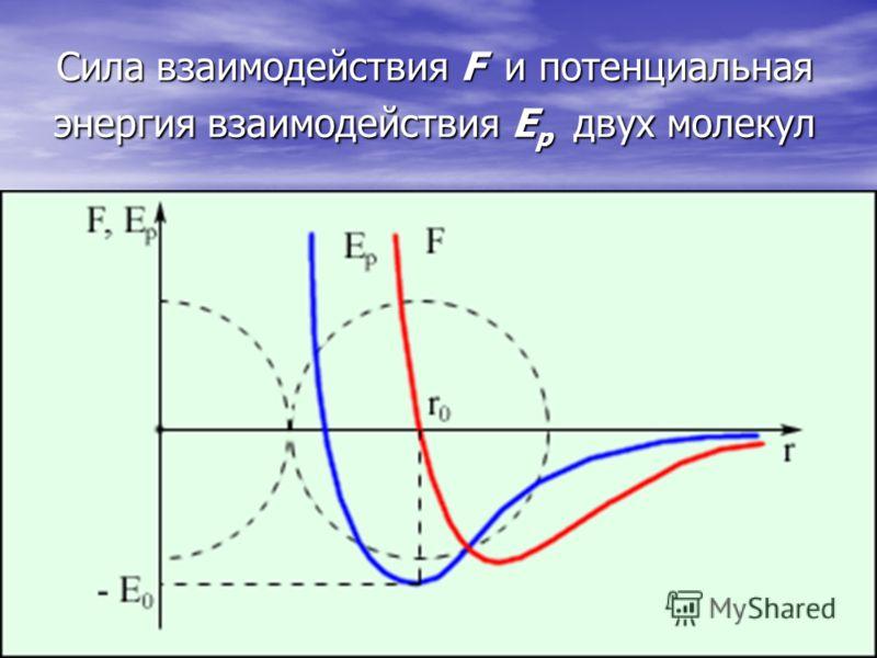 Сила взаимодействия F и потенциальная энергия взаимодействия E р двух молекул