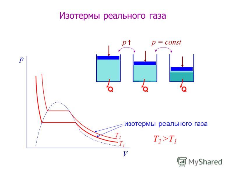 p V изотермы реального газа QQQ рр = const Изотермы реального газа T2T2 T1T1 T 2 >T 1