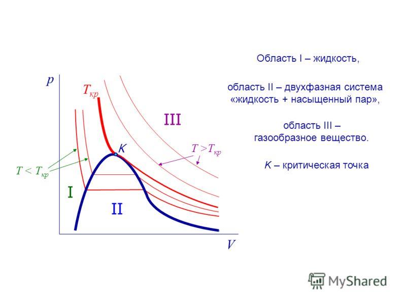 p V Т кр T >T кр T < T кр K I II III область II – двухфазная система «жидкость + насыщенный пар», Область I – жидкость, область III – газообразное вещество. K – критическая точка