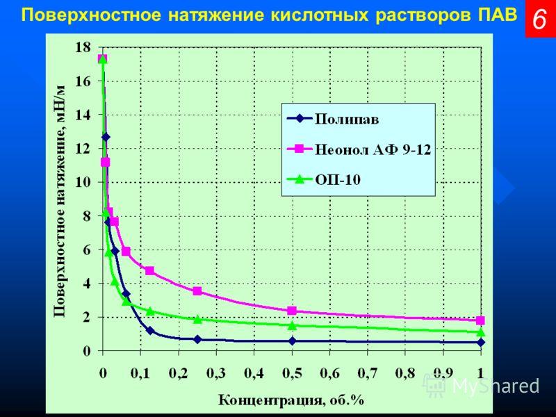 6 Поверхностное натяжение кислотных растворов ПАВ