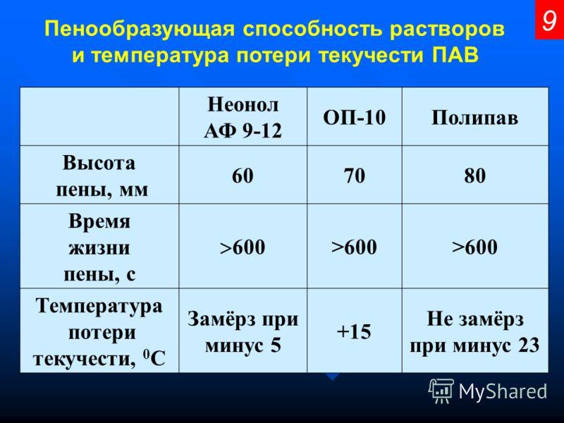 Пенообразующая способность растворов и температура потери текучести ПАВ 9 Неонол АФ 9-12 ОП-10Полипав Высота пены, мм 607080 Время жизни пены, с 600 >600 Температура потери текучести, 0 С Замёрз при минус 5 +15 Не замёрз при минус 23