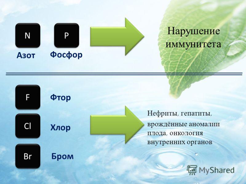 Нарушение иммунитета P P N N F F Cl Br Азот Фосфор Фтор Хлор Бром Нефриты, гепатиты, врождённые аномалии плода, онкология внутренних органов