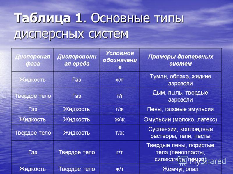 Таблица 1. Основные типы дисперсных систем Дисперсная фаза Дисперсионн ая среда Условное обозначени е Примеры дисперсных систем ЖидкостьГазж/г Туман, облака, жидкие аэрозоли Твердое телоГазт/г Дым, пыль, твердые аэрозоли ГазЖидкостьг/жПены, газовые э
