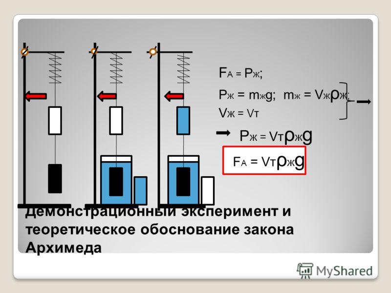 F А = Р ж ; Р ж = m ж g; m ж = V ж ρ ж; V ж = Vт Р ж = Vт ρ ж g F А = Vт ρ ж g Демонстрационный эксперимент и теоретическое обоснование закона Архимеда