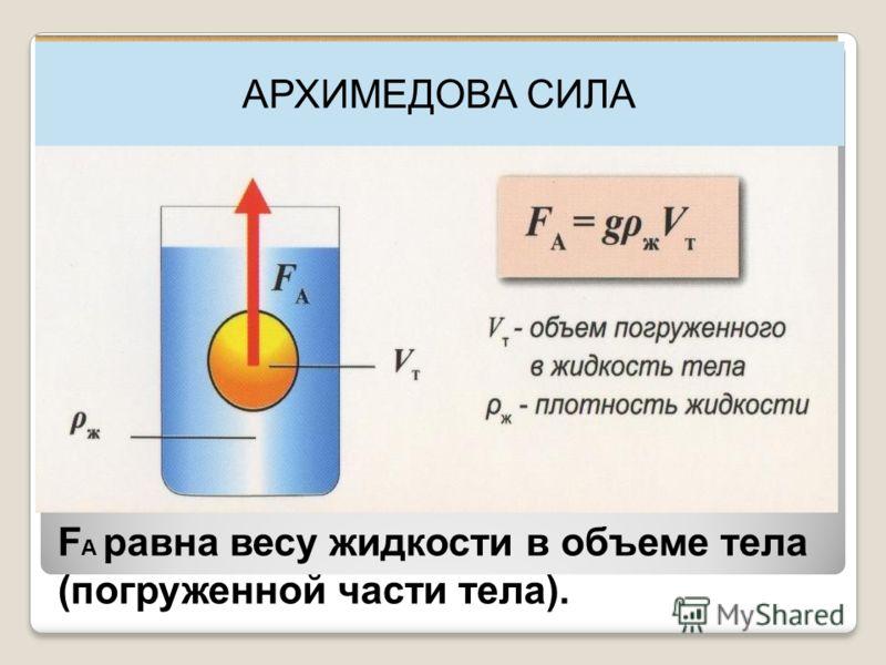 F A равна весу жидкости в объеме тела (погруженной части тела). АРХИМЕДОВА СИЛА