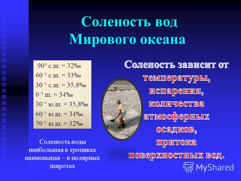 Соленость вод Мирового океана Соленость вод Мирового океана 90° с.ш. = 32 60 ° с.ш. = 33 30 ° с.ш. = 35,8 0 ° ш. = 34 30 ° ю.ш. = 35,8 60 ° ю.ш. = 34 70 ° ю.ш. = 32 Соленость воды наибольшая в тропиках наименьшая – в полярных широтах