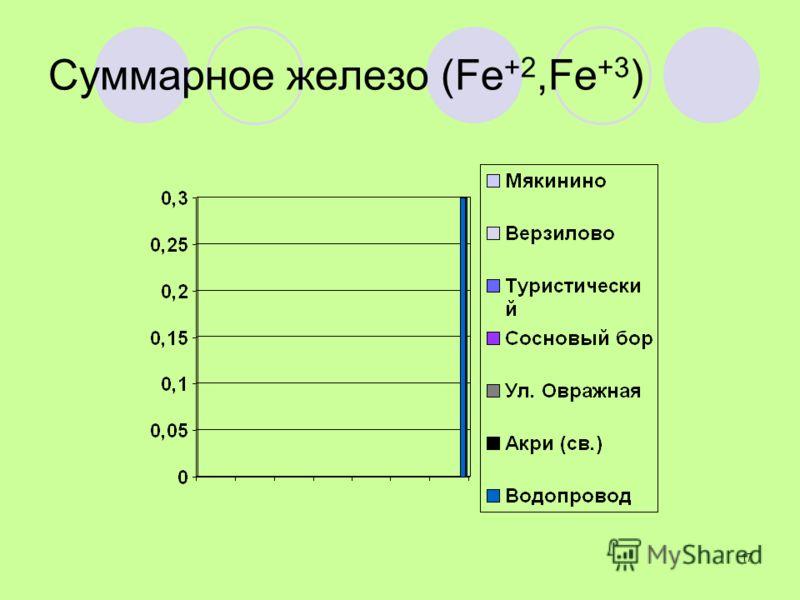 17 Суммарное железо (Fe +2,Fe +3 )
