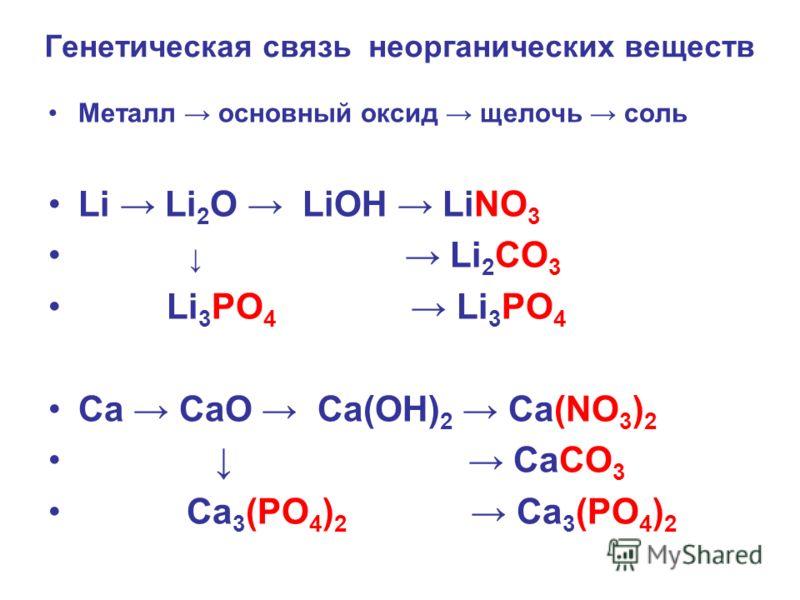 Генетическая связь неорганических веществ Металл основный оксид щелочь соль Li Li 2 O LiOH LiNO 3 Li 2 CO 3 Li 3 PO 4 Li 3 PO 4 Ca CaO Ca(OH) 2 Ca(NO 3 ) 2 CaCO 3 Ca 3 (PO 4 ) 2 Ca 3 (PO 4 ) 2