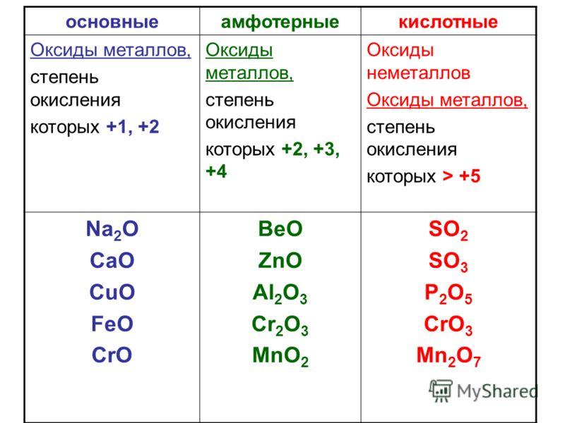 основныеамфотерныекислотные Оксиды металлов, степень окисления которых +1, +2 Оксиды металлов, степень окисления которых +2, +3, +4 Оксиды неметаллов Оксиды металлов, степень окисления которых > +5 Na 2 O CaO CuO FeO CrO BeO ZnO Al 2 O 3 Cr 2 O 3 MnO