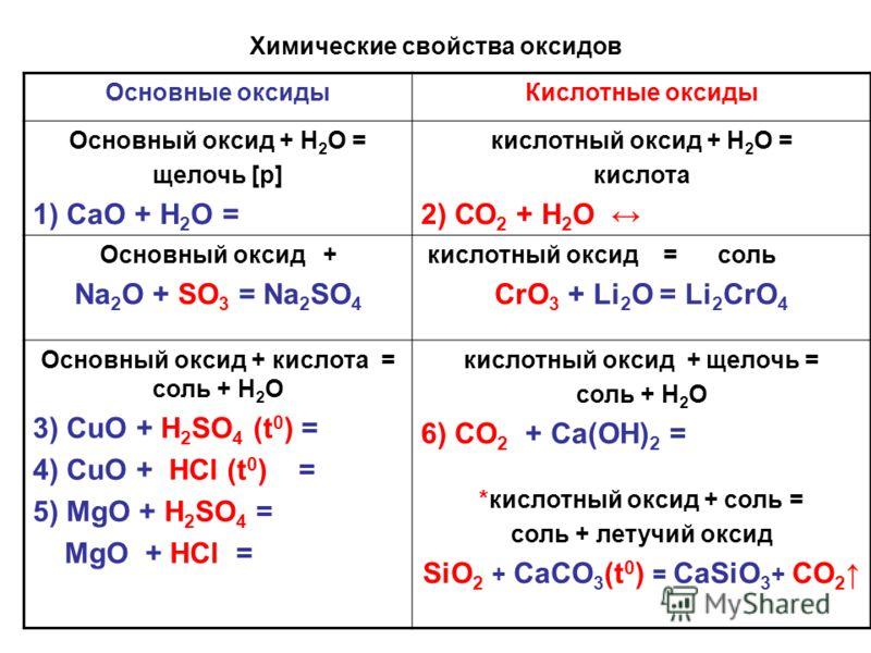 Химические свойства оксидов Основные оксидыКислотные оксиды Основный оксид + Н 2 О = щелочь [p] 1) СаО + Н 2 О = кислотный оксид + Н 2 О = кислота 2) СО 2 + Н 2 О Основный оксид + Na 2 O + SO 3 = Na 2 SO 4 кислотный оксид = соль CrO 3 + Li 2 O = Li 2