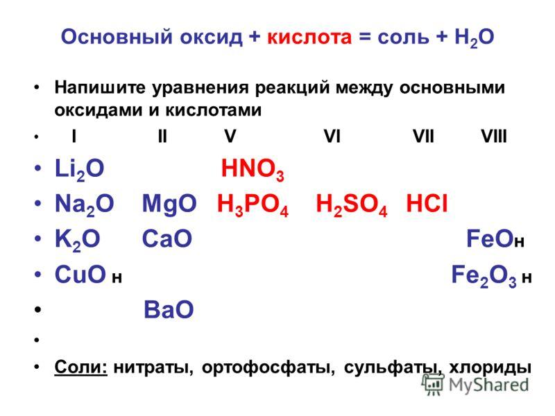 Основный оксид + кислота = соль + Н 2 О Напишите уравнения реакций между основными оксидами и кислотами I II V VI VII VIII Li 2 O HNO 3 Na 2 O MgO H 3 PO 4 H 2 SO 4 HCl K 2 O CaO FeO н CuO н Fe 2 O 3 н BaO Соли: нитраты, ортофосфаты, сульфаты, хлорид