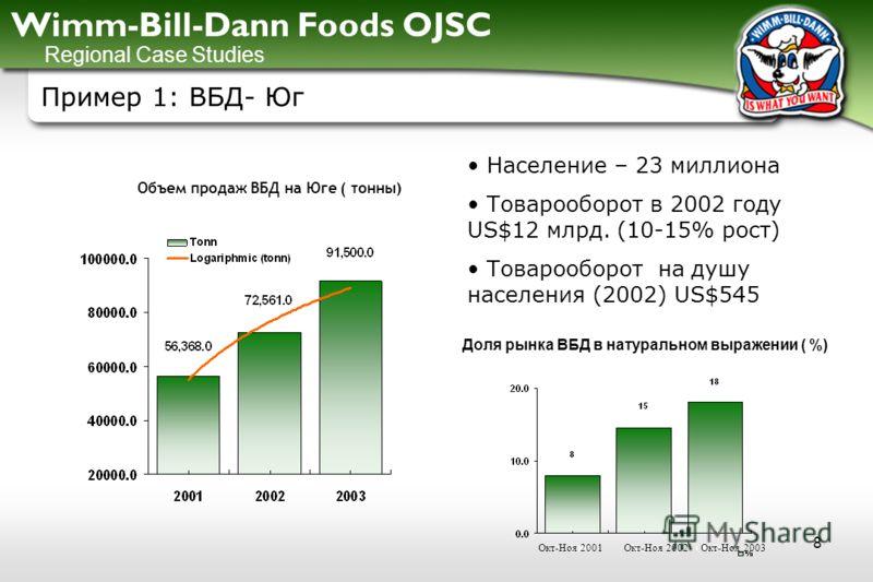 Wimm-Bill-Dann Foods OJSC 8 Пример 1: ВБД- Юг Население – 23 миллиона Товарооборот в 2002 году US$12 млрд. (10-15% рост) Товарооборот на душу населения (2002) US$545 Объем продаж ВБД на Юге ( тонны) Regional Case Studies Доля рынка ВБД в натуральном