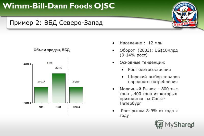 Wimm-Bill-Dann Foods OJSC 9 Пример 2: ВБД Северо-Запад Население : 12 млн Оборот (2003): US$10млрд (9-14% рост) Основные тенденции: Рост благосостояния Широкий выбор товаров народного потребления Молочный Рынок – 800 тыс. тонн, 400 тонн из которых пр