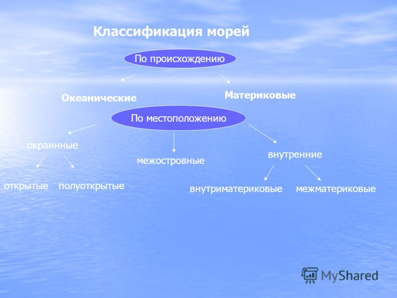 Классификация морей По происхождению Океанические Материковые По местоположению окраинные межостровные внутренние открытыеполуоткрытые внутриматериковыемежматериковые