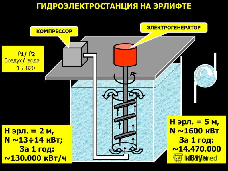 ГИДРОЭЛЕКТРОСТАНЦИЯ НА ЭРЛИФТЕ ЭЛЕКТРОГЕНЕРАТОР КОМПРЕССОР ρ 1 / ρ 2 Воздух/ вода 1 / 820 H эрл. = 2 м, N ~13÷14 кВт; За 1 год: ~130.000 кВт/ч H эрл. = 5 м, N ~1600 кВт За 1 год: ~14.470.000 кВт/ч