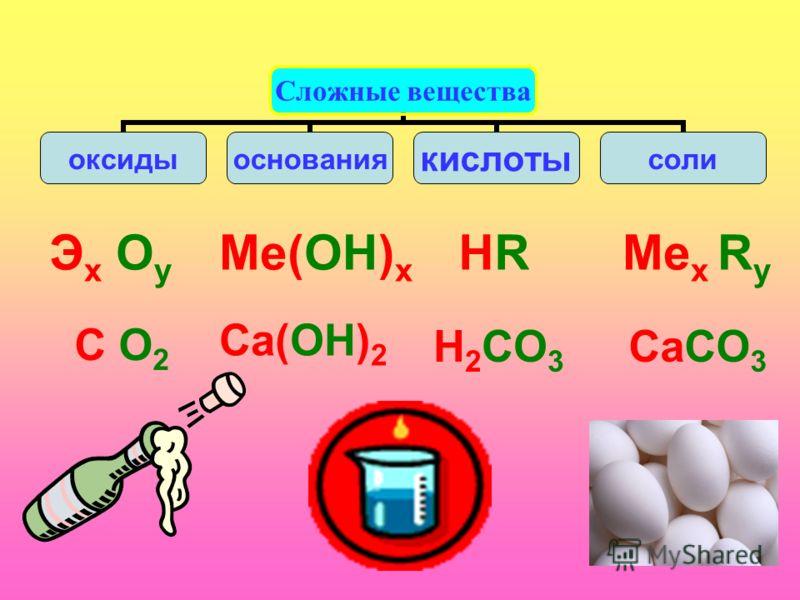 Сложные вещества оксидыоснованиякислотысоли Эx ОyЭx Оy Ме(ОH) x HRHRМе x R y C О2C О2 Ca(ОH) 2 H 2 CO 3 CaCO 3