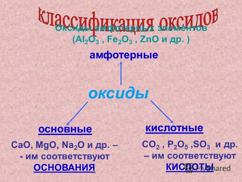 оксиды основные кислотные амфотерные CaO, MgO, Na 2 O и др. – - им соответствуют ОСНОВАНИЯ CO 2, P 2 O 5,SO 3 и др. – им соответствуют КИСЛОТЫ Оксиды амфотерных элементов (Al 2 O 3, Fe 2 O 3, ZnO и др. )