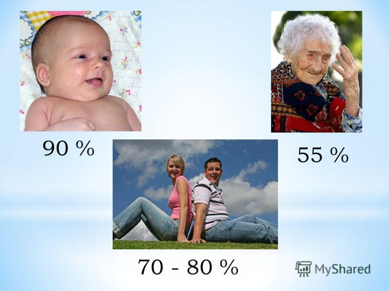 90 % 55 % 70 - 80 %