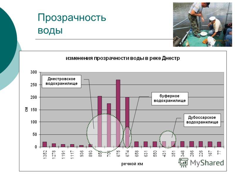 Прозрачность воды Днестровское водохранилище Дубоссарское водохранилище буферное водохранилище
