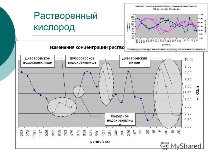 Растворенный кислород Днестровское водохранилище буферное водохранилищ е Дубоссарское водохранилище Днестровский лиман