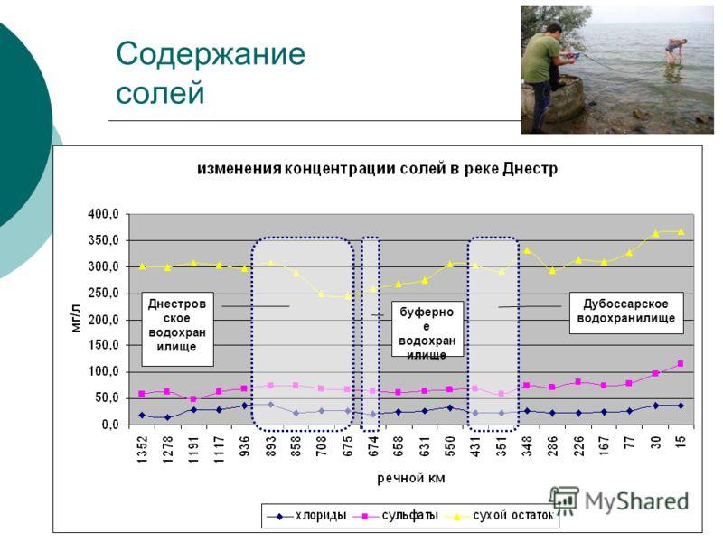 Содержание солей Днестров ское водохран илище буферно е водохран илище Дубоссарское водохранилище