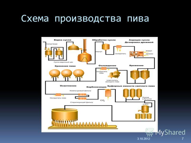 Схема производства пива 29.7.2012 7