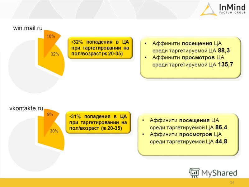 14 win.mail.ru vkontakte.ru 32% попадения в ЦА при таргетировании на пол/возраст (ж 20-35) 31% попадения в ЦА при таргетировании на пол/возраст (ж 20-35) Аффинити посещения ЦА среди таргетируемой ЦА 88,3 Аффинити просмотров ЦА среди таргетируемой ЦА