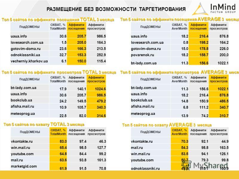 Топ 5 сайтов по аффинити посещения TOTAL 3 месяца ПодДОМЕНЫ ОХВАТ, % AverMonth Аффинити посещения Аффинити просмотров uaua.info18.2216.4876.8 lovesearch.com.ua0.8198.2164.2 gotovim-doma.ru15.0178.8226.0 povarenok.ru18.2158.7200,0 bt-lady.com.ua11.315